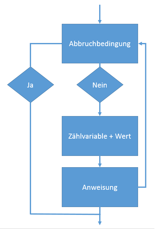 for-Schleife