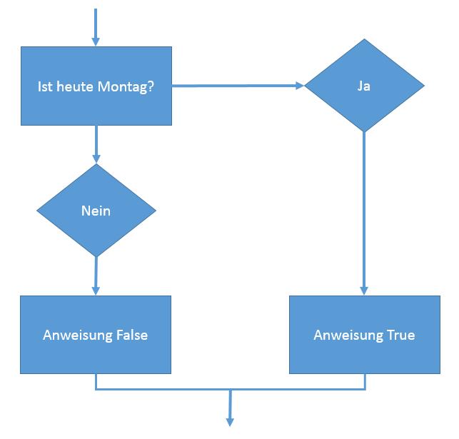Einfache Darstellung einer if-else-Abfrage